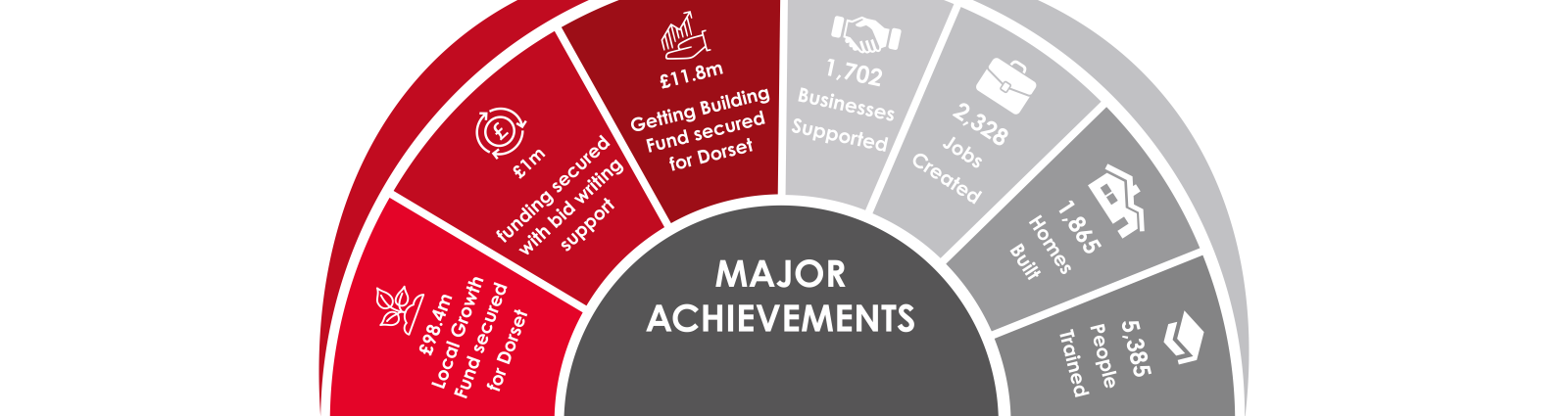 Dorset LEP Major Achievements banner