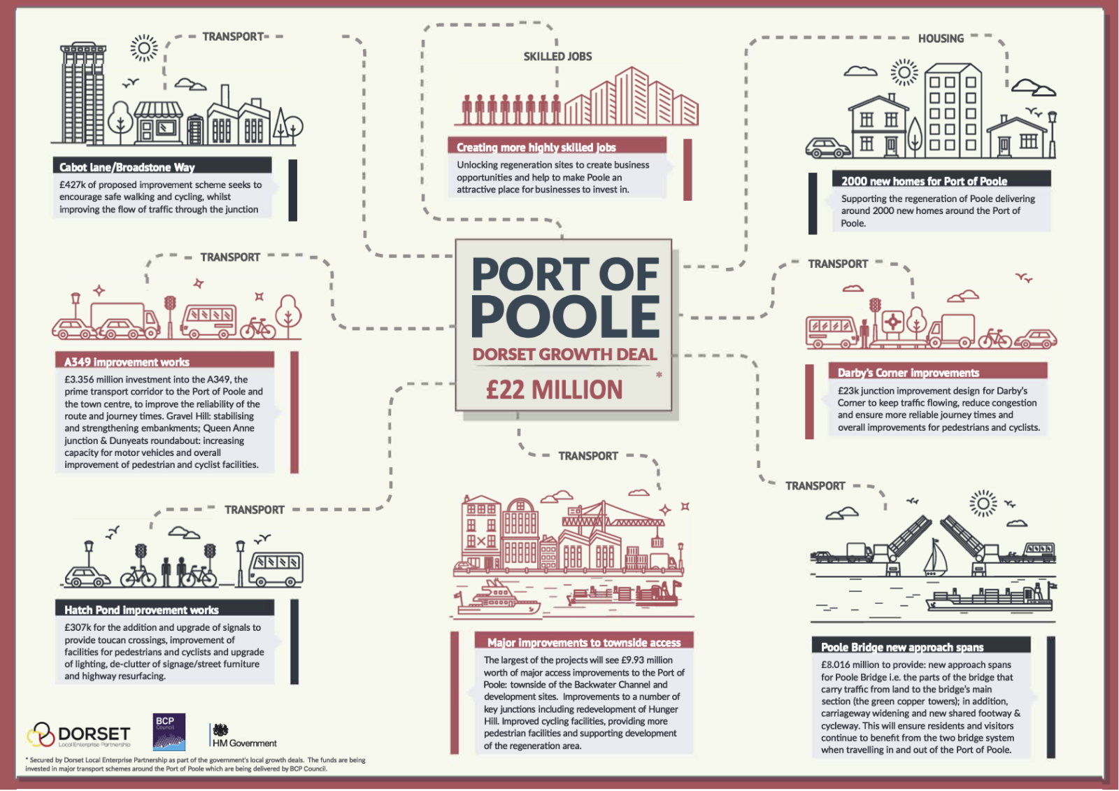 Port of Poole Infographic